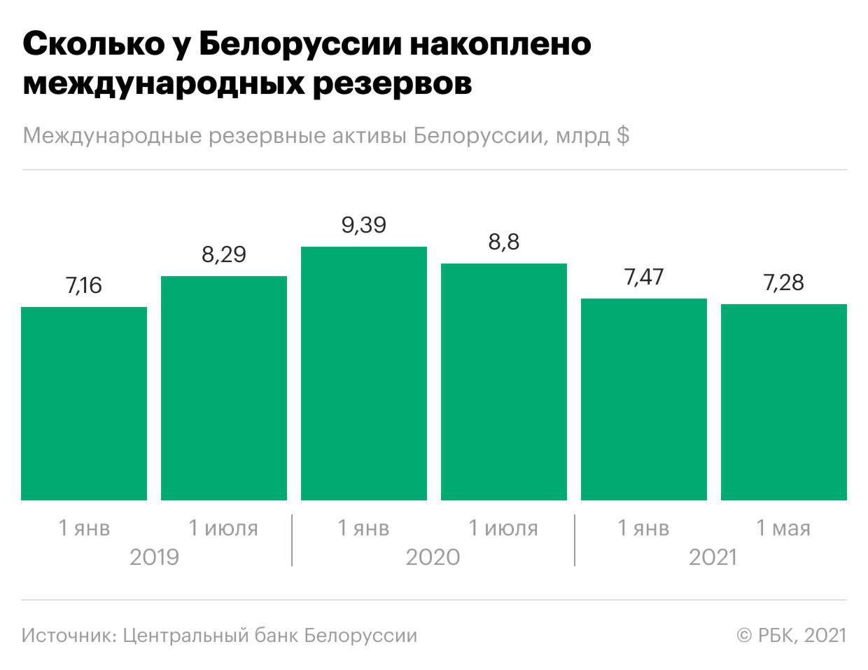 Как экономически связаны Белоруссия и Запад. Инфографика