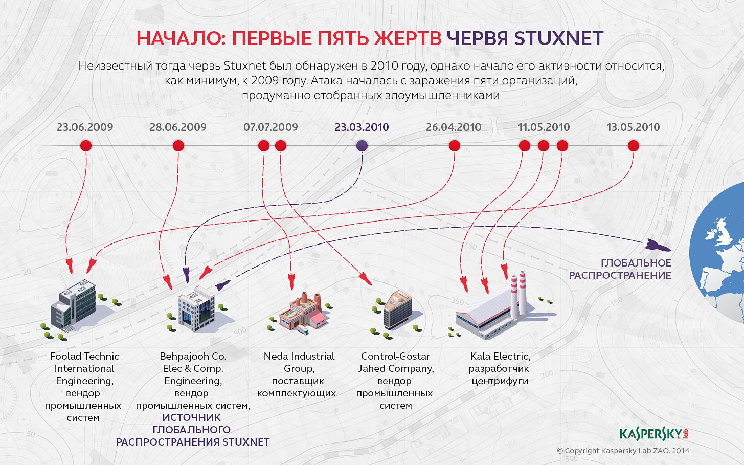 Как распространялся Stuxnet