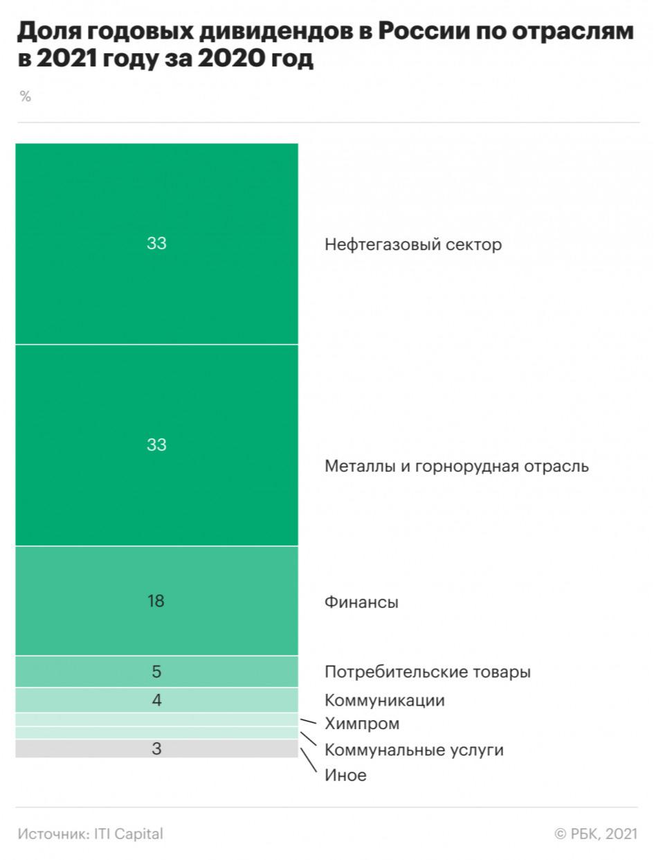 Как металлургия догнала нефтегазовую отрасль по дивидендам. Инфографика
