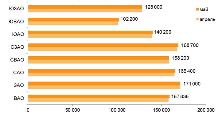 Распределение средней цены квадратного метра в зависимости от округа