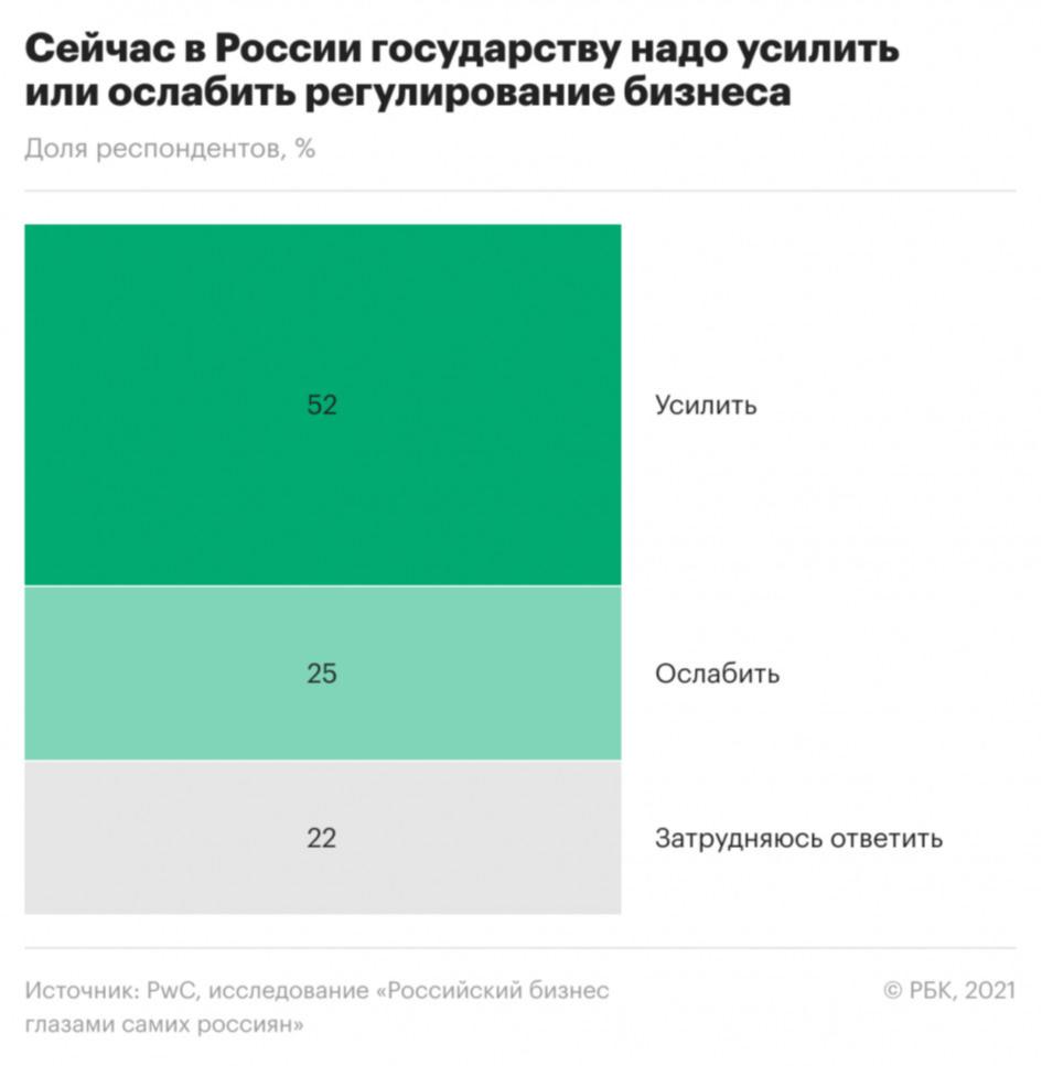 Какие помехи для бизнеса назвали россияне самыми сильными. Инфографика