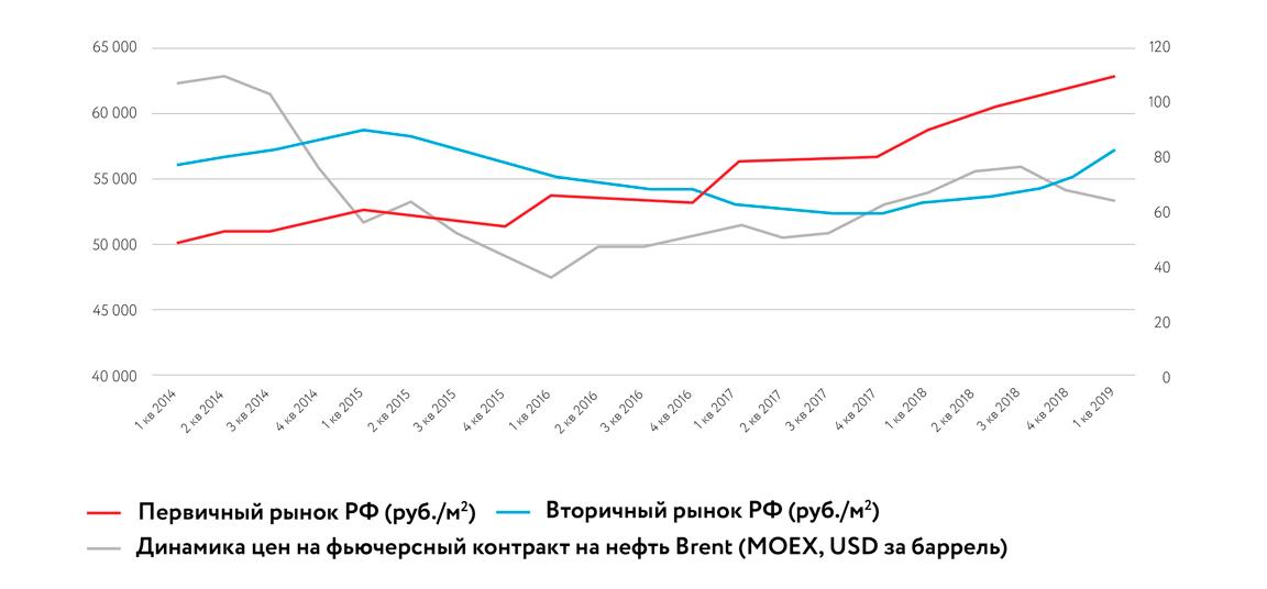 Корреляция цены на нефть со стоимостью недвижимости
