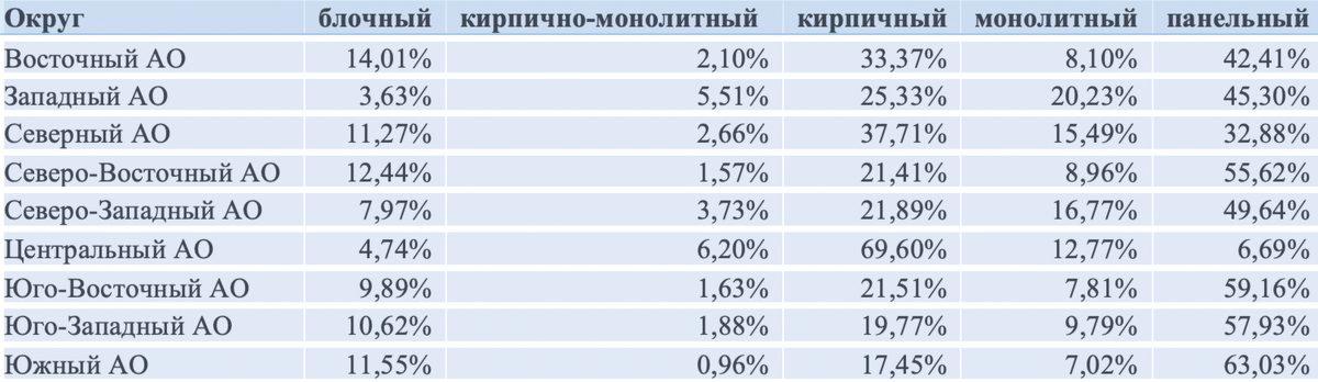 Доля квартир в экспозиции на вторичном рынке в округах Москвыпо типам домов
