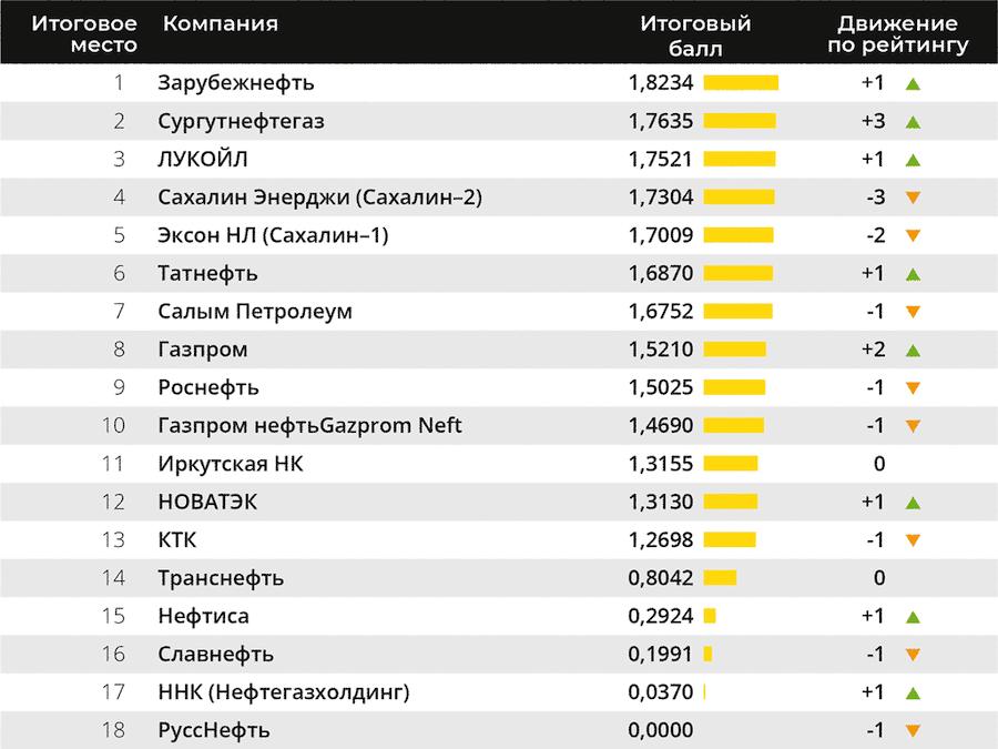 Российские компании-участницы рейтинга 2020 года