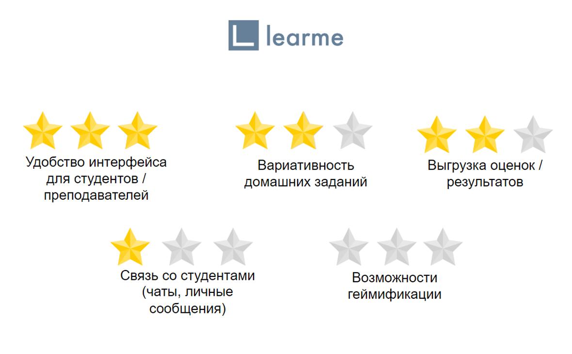 Основные показатели Learme