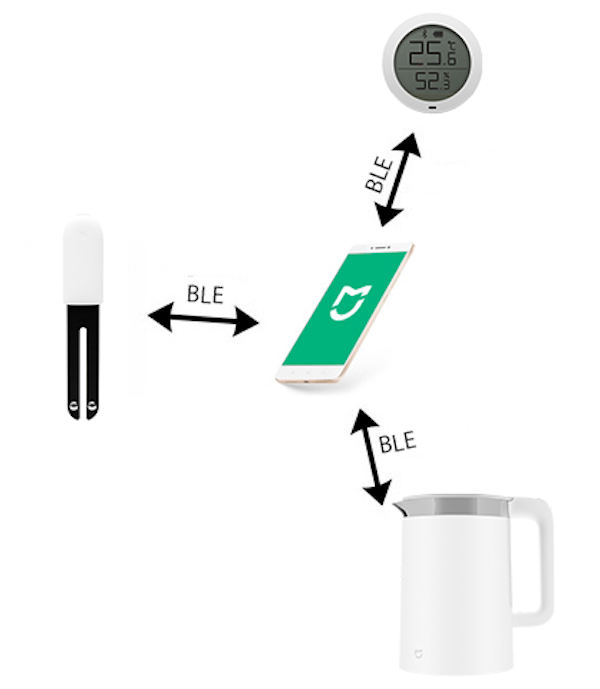 Схема подключения устройств по Bluetooth