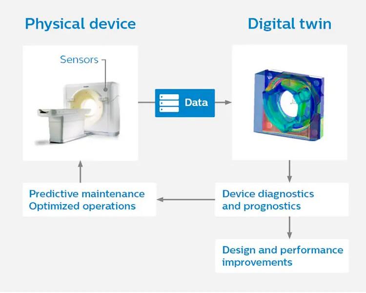 Цифровые двойники оборудования от Philips
