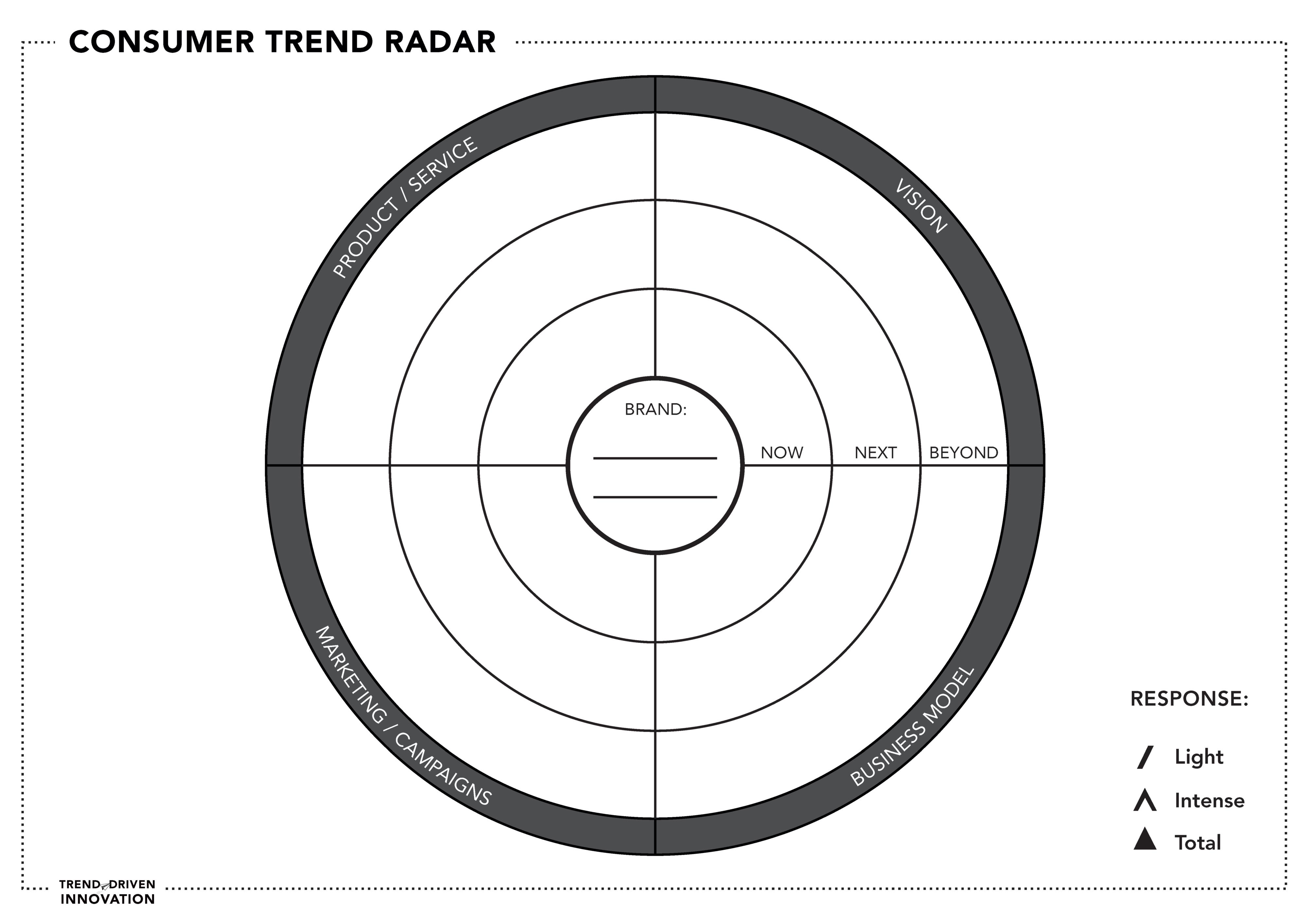 Пример радара трендов