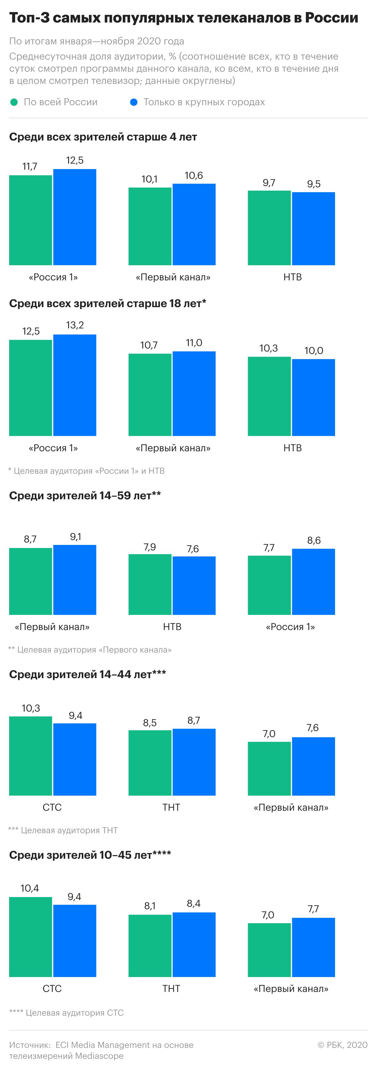 Самые популярные у россиян телеканалы. Инфографика