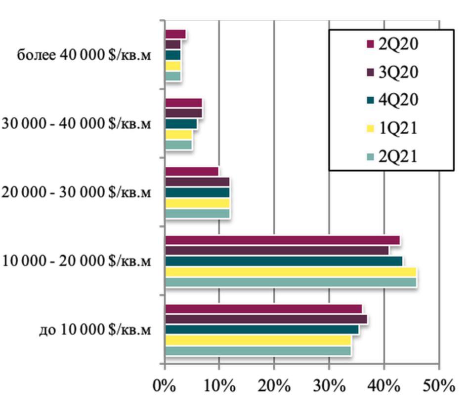 Структура самых дорогих домов Подмосковья по бюджетам