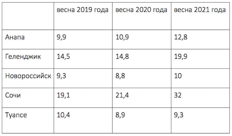 Средняя цена качественного дома в прибрежных городах Краснодарского края в 2019–2021 годах, млн руб.