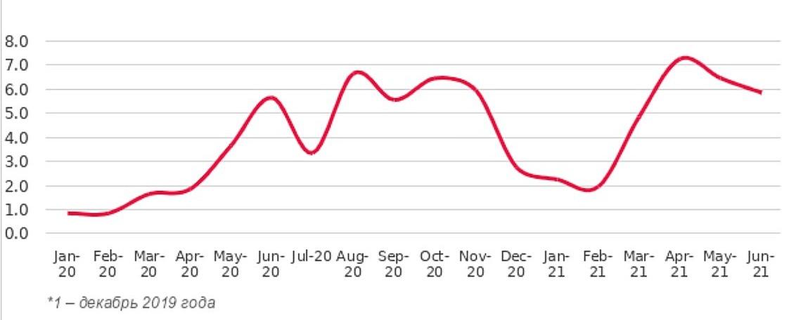 Индекс активности арендаторов на рынке высокобюджетной аренды