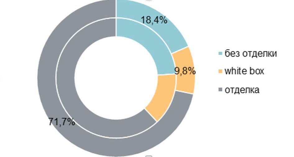 Структура предложения по типу отделки (внешний круг— август 2021 года, внутренний круг— июль 2021 года), количество квартир