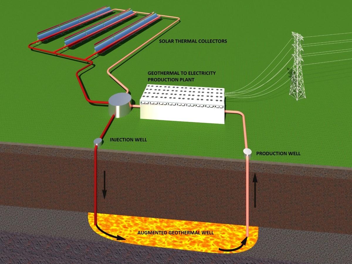 Схема работы системы GeoTES