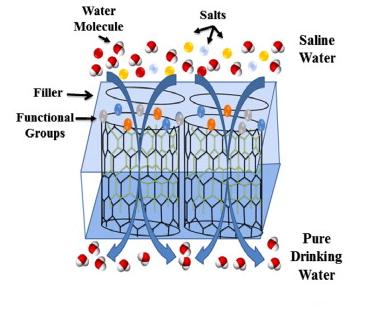 Процесс опреснения при помощи углеродных нанотрубок