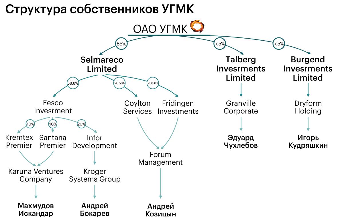 Сама «материнская компания» — ОАО «УГМК» — принадлежит офшорным фирмам и значится прямым учредителем 33 компаний (по данным базы данных «Картотека»).