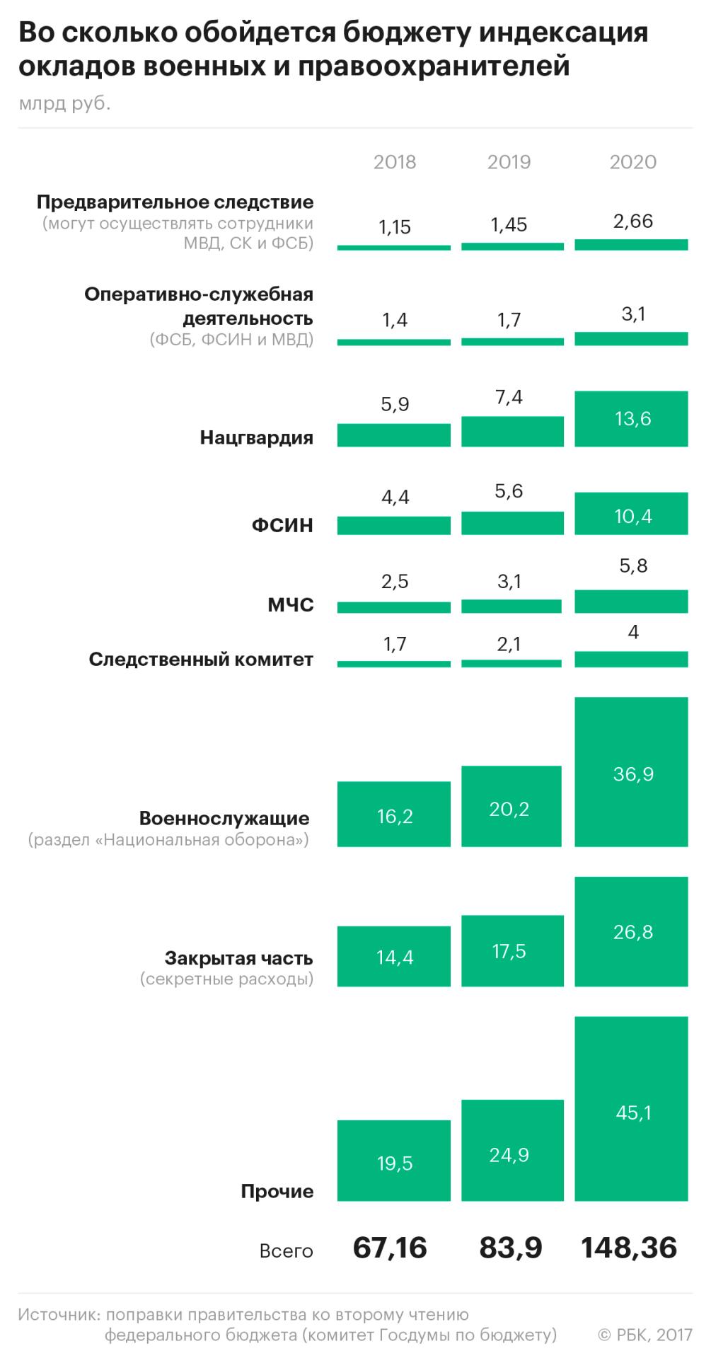 Заморозка индексации зарплат бюджетникам в 2017 году