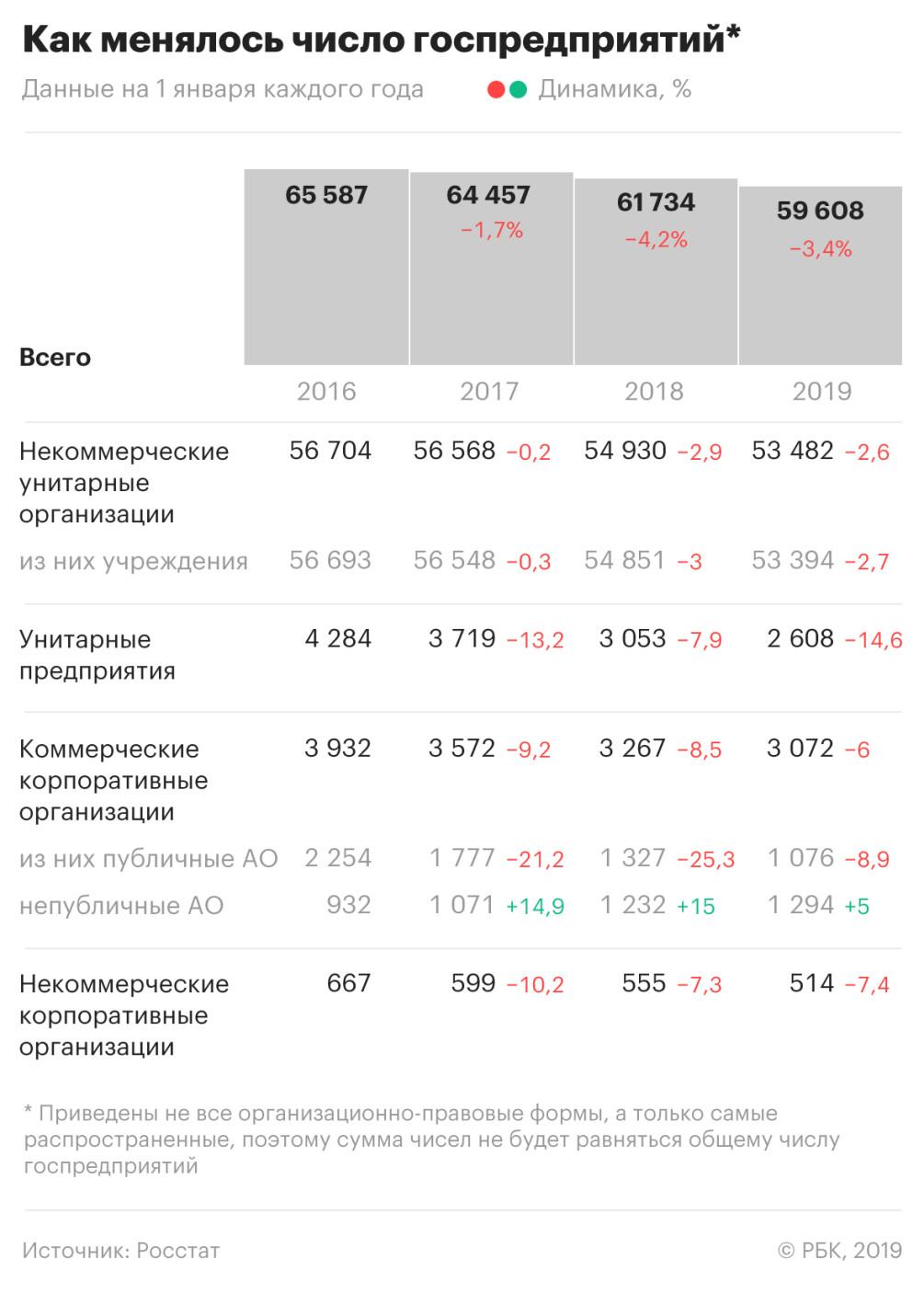 Сколько совместных предприятий работает в россии