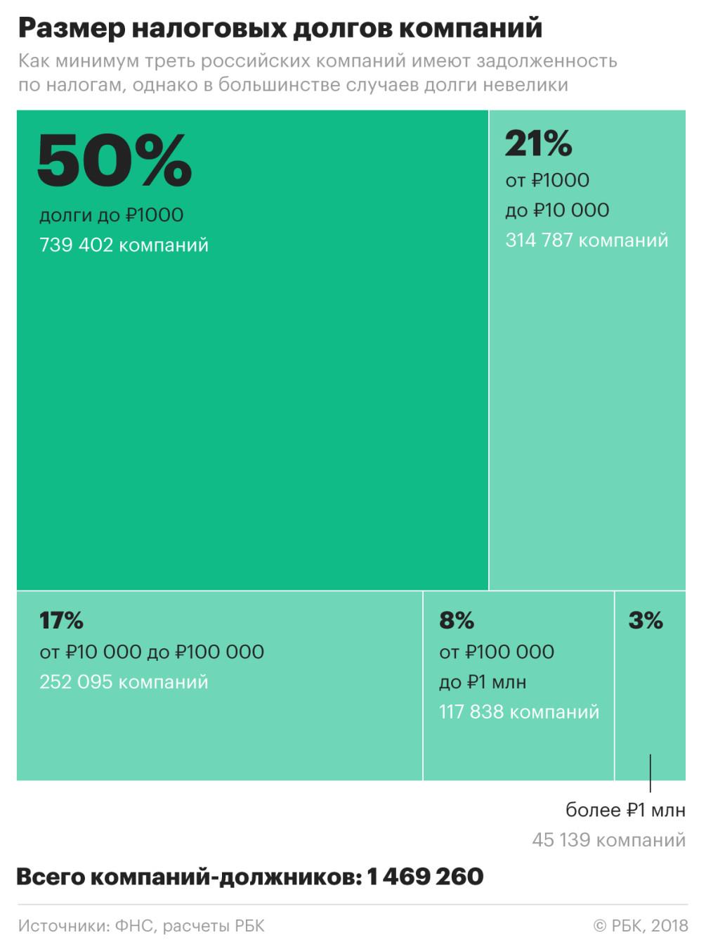 Долг фирмы перед налоговой если исполнительный лист подана жалоба