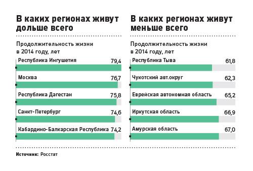 Прогноз жизни в России на 2018 год