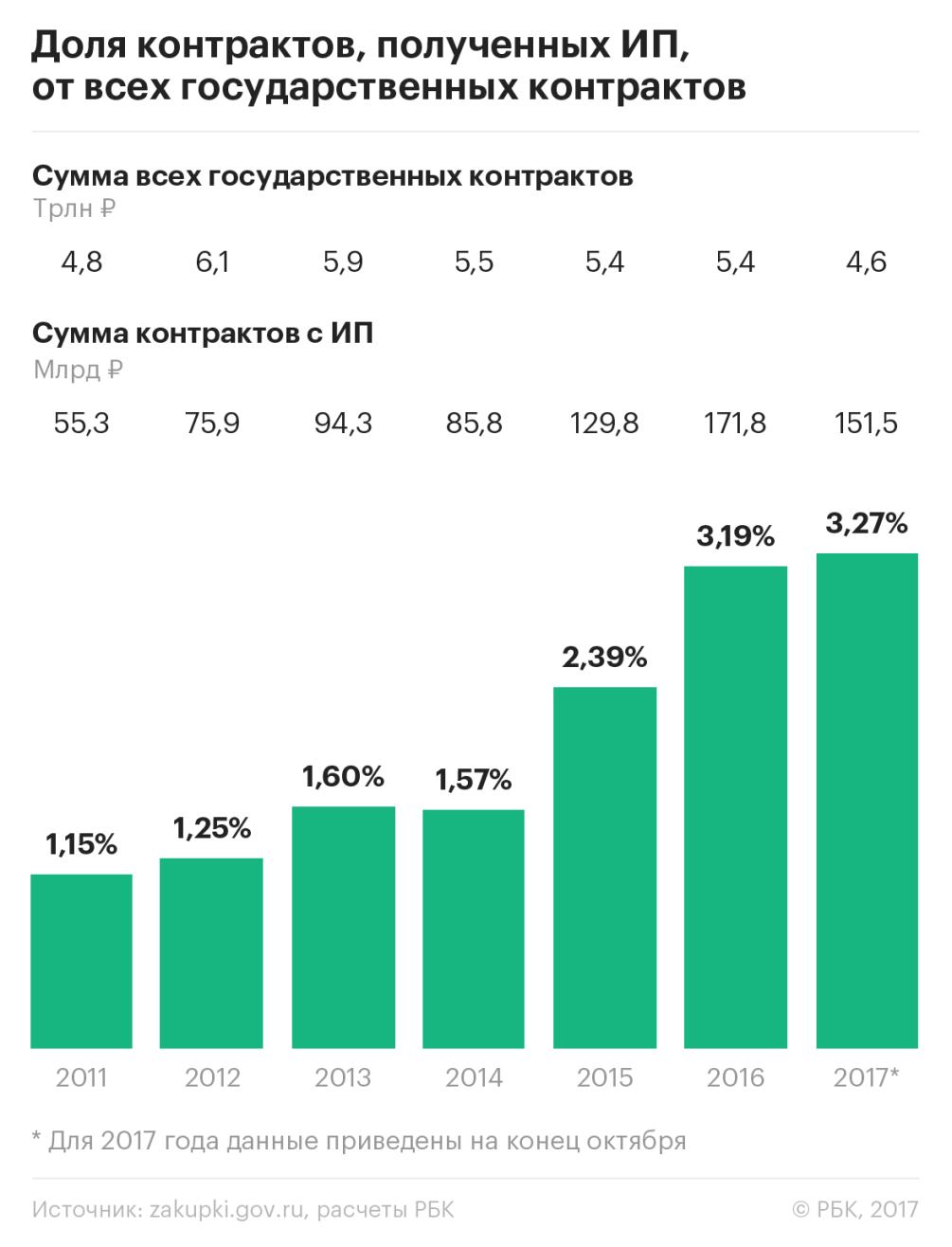 В Москве растет число индивидуальных предпринимателей