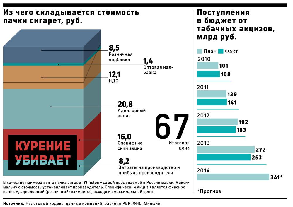 Табачные изделия статистика купить электронную сигарету оптом в россии