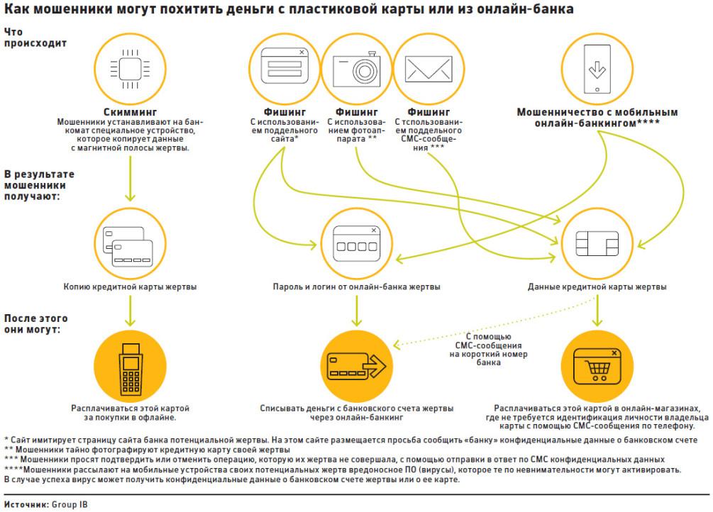 Закон возврат денег на карту мошенничество как привлечь деньги в торговле заговоры