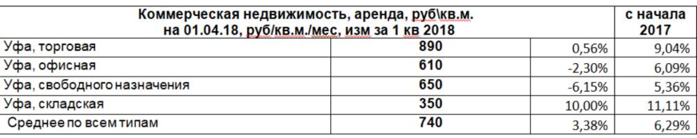 Средняя стоимость коммерческой недвижимости уфа аренда коммерческая недвижимость в москве в новостройке