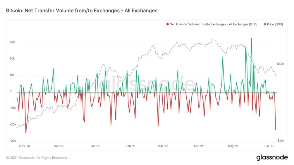investi 30k in bitcoin