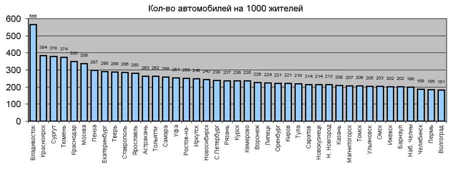 Города по количеству машин