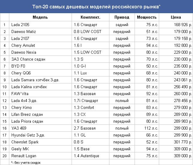 d6453a7f61a Повышенному спросу на российские модели и на Renault Logan способствует и  действующая в стране программа утилизации. До окончания этой программы  осталось ...