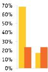 Фото: Рынок элитной жилой недвижимости Подмосковья. Итоги 2008 года, прогноз на 2009-й (ГРАФИКИ)