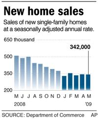 Фото: Объем продаж новых домов в США в мае 2009 года снизился на 0,6%