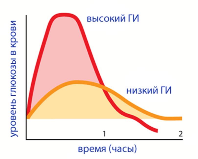 График содержания глюкозы в крови после употребления продуктов с низким и высоким ГИ при одинаковом количестве углеводов в них.