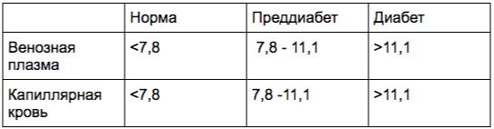 Источник: «Сахарный диабет 1 типа у взрослых, клинические рекомендации Министерства здравоохранения РФ», 2019 год [2]