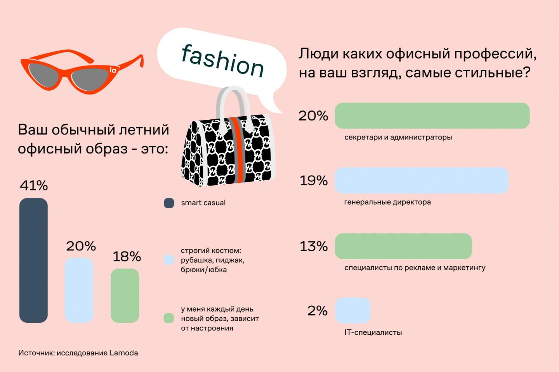 Исследование Lamoda о предпочтениях в офисной одежде