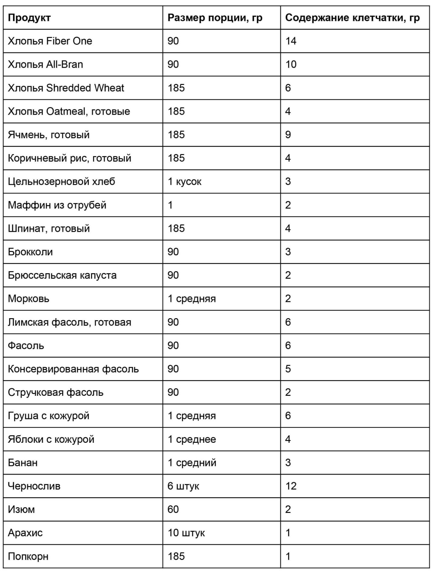 Фото: Таблица: содержание клетчатки в продуктах