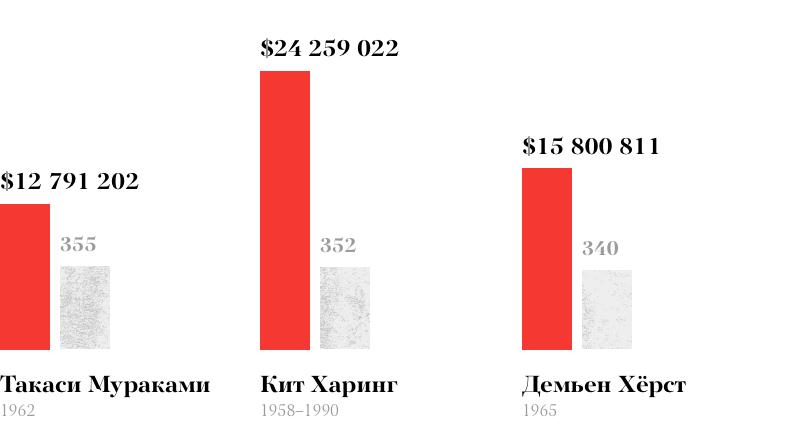 Выручка от аукционных продаж за 2016 год и количество проданных тиражных работ