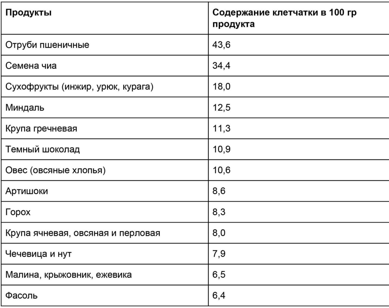 Фото: Таблица: Продукты - лидеры по содержанию клетчатки
