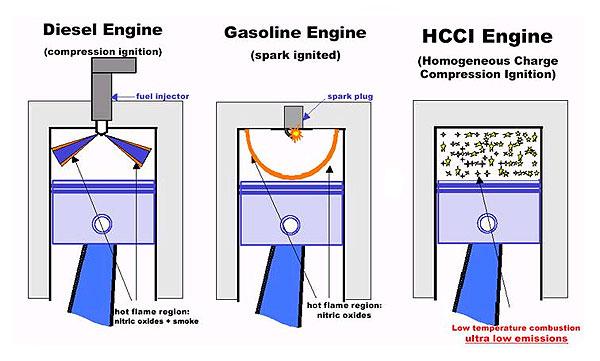 HCCI Engine собирает вокруг себя лучшие умы