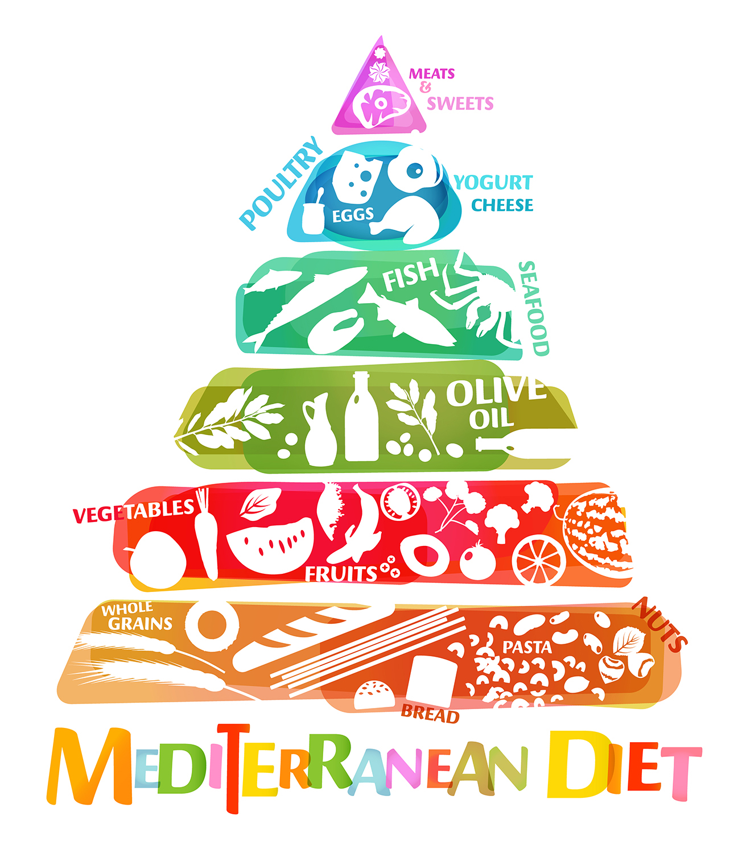 Так выглядит пищевая пирамида, которая отражает общее соотношение продуктов, рекомендованных при средиземноморской диете