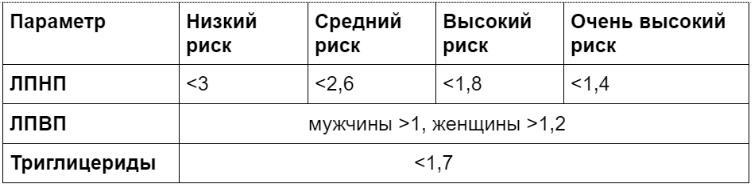 Рекомендуемые значения холестерина в крови для разных групп риска. Источник: «Диагностика и коррекция нарушений липидного обмена с целью профилактики и лечения атеросклероза. Российские рекомендации, VII пересмотр» [9].