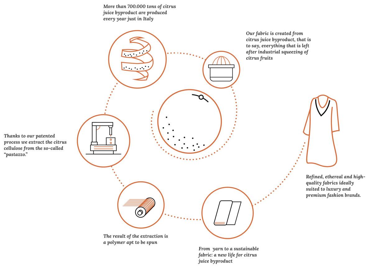 Этапы производства материала orange fiber из апельсинового волокна