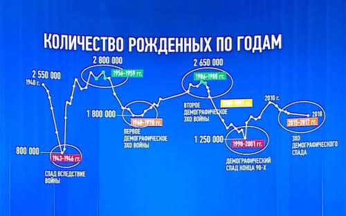 В первой части своего выступления Владимир Путин уделил внимание социальной сфере в общем и демографической политике в частности. Один из графиков демонстрировал уровень прироста населения со времен Великой Отечественной войны.