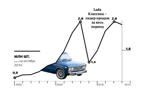 """<p><span style=""""color:#800000;""""><strong><span style=""""font-size: 18px;""""><span style=""""font-size:20px;"""">26 800 000</span> </span>автомобилей</strong></span></p> &nbsp;  <p>Российский авторынок пережил драматичное двукратное падение продаж в 2009 году, но восстановился до докризисного уровня к 2012-му. Лидером рынка по количеству проданных автомобилей все эти годы остается АвтоВАЗ. Однако если в начале 2000-х Lada занимала около 70% рынка, то к 2013-му ее доля снизилась до 17%. Остальное поделили Kia, Renault, Hyundai, Toyota и другие популярные зарубежные марки. Многие из этих автомобилей уже собирают в России. Крупнейшие автодилеры &ndash; &laquo;Рольф&raquo;, Major Auto и <a href=""""http://top.rbc.ru/business/23/01/2015/54c179749a7947188396a40a"""">&laquo;Автомир&raquo;</a>.</p>"""