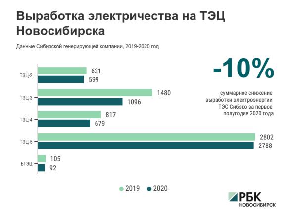 Максимальное стижение выработки электричества на ТЭС Новосибирской области было в мае— на 42,8%.