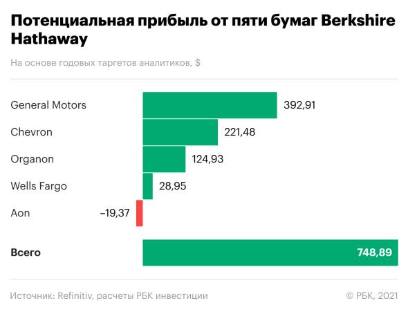 Портфель гуру: самые громкие сделки Баффета в первом полугодии 2021 года