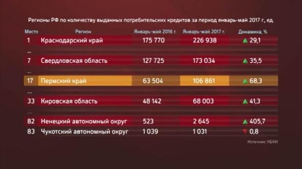 банк кредитных историй пермь