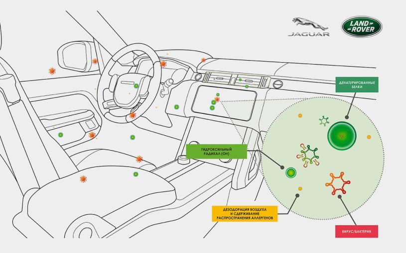 Jaguar придумал систему очистки воздуха в салоне с защитой от COVID-19