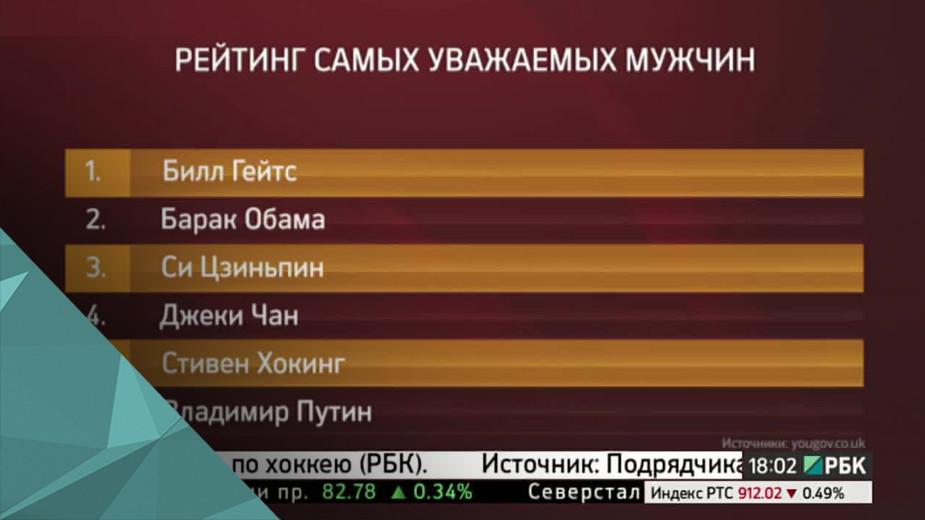 В. Путин занял шестое место в рейтинге самых уважаемых мужчин мира Президент России Владимир Путин занял шестое место в рейтинге самых уважаемых мужчин мира, составленном британской исследовательской компанией YouGov.